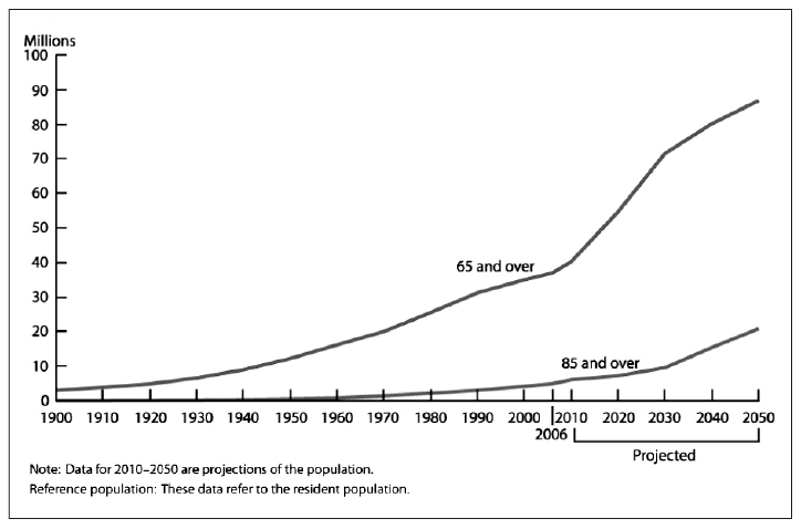 us census population projections Future immigration will change the face these projections show that new immigrants and their descendants will drive most us population the projections.