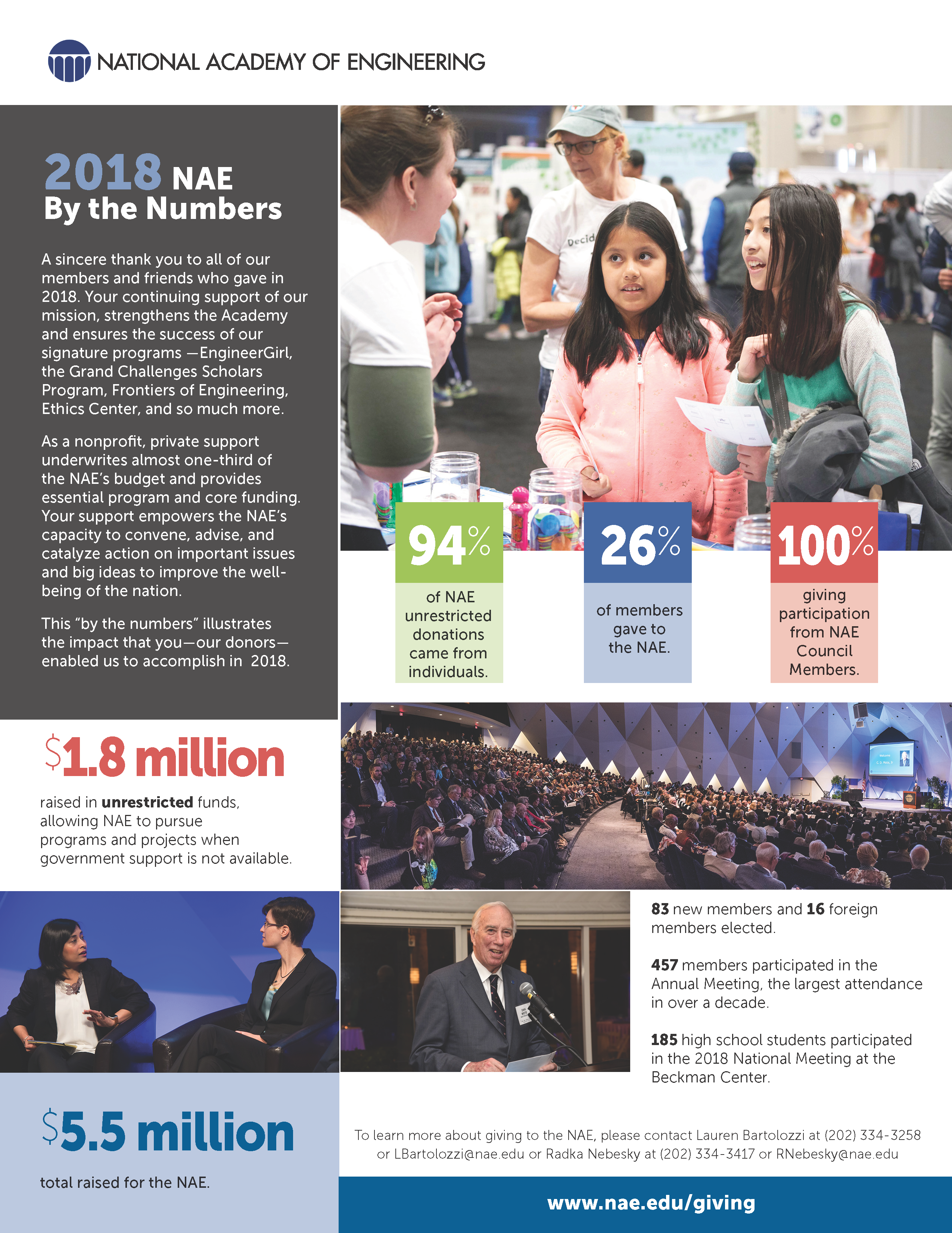 NAE 2018 Giving By the Numbers