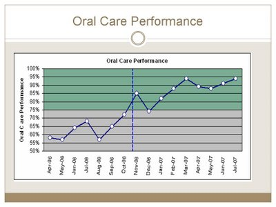 Graph showing improvement in ICU oral care.