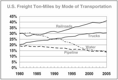 Changes in the market share of U.S. railroads from 1980 to 2005