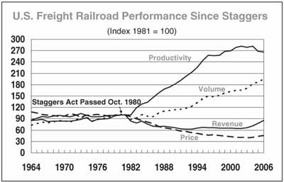 Improvements in productivity, volume, revenue, and cost reduction since 1980.