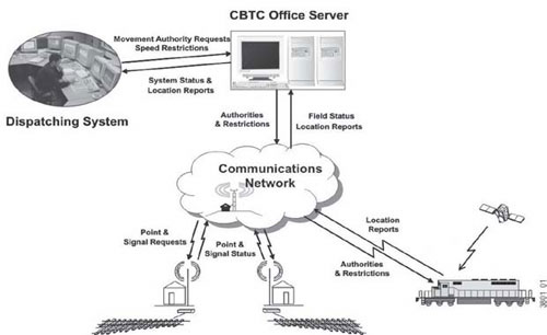 General structure of a positive train-control (PTC) system.